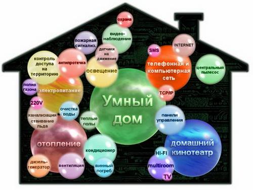 «Умная недвижимость» в РФ