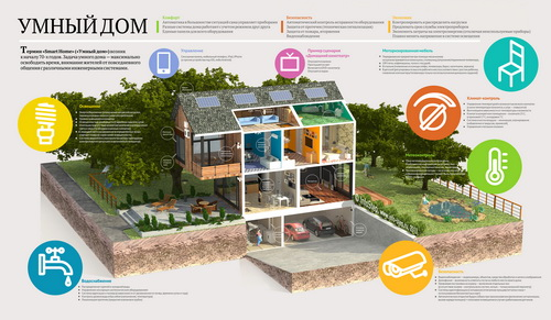 Элементы «умного дома» объединяются