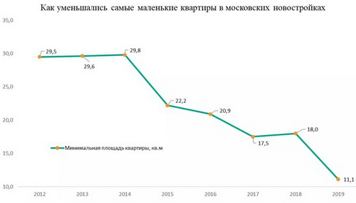 Квартиры для бедных москвичей поставили рекорд сокращения жилплощади