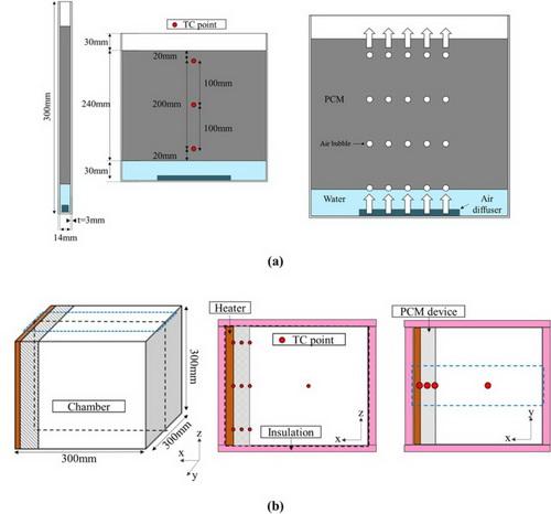 Создана новую технология охлаждения стен с помощью генератора пузырьков